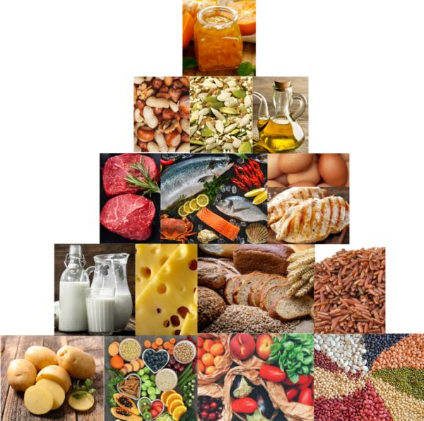 Matpyramiden mat som sänker ditt blodtryck